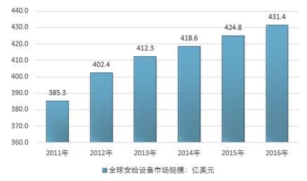 安检设备市场规模.jpg